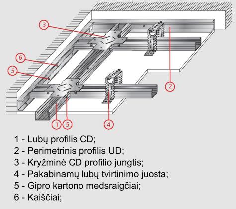 Profilių montavimo schema